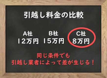 【完全版!】単身引越しの料金相場チェック表(距離・時期・荷物量別)